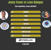 Jonny Evans vs Leon Balogun h2h player stats