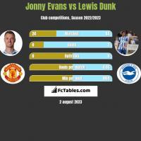 Jonny Evans vs Lewis Dunk h2h player stats