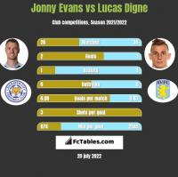Jonny Evans vs Lucas Digne h2h player stats