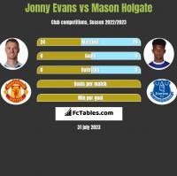 Jonny Evans vs Mason Holgate h2h player stats