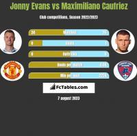 Jonny Evans vs Maximiliano Caufriez h2h player stats