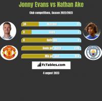 Jonny Evans vs Nathan Ake h2h player stats