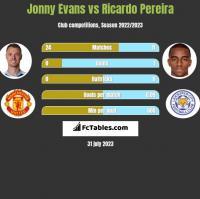 Jonny Evans vs Ricardo Pereira h2h player stats