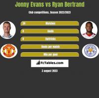 Jonny Evans vs Ryan Bertrand h2h player stats
