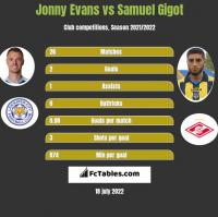 Jonny Evans vs Samuel Gigot h2h player stats