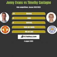 Jonny Evans vs Timothy Castagne h2h player stats