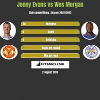Jonny Evans vs Wes Morgan h2h player stats