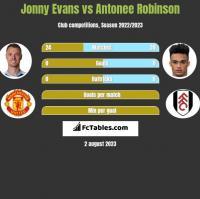 Jonny Evans vs Antonee Robinson h2h player stats