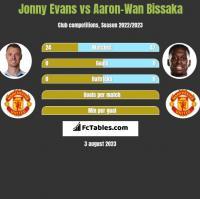 Jonny Evans vs Aaron-Wan Bissaka h2h player stats