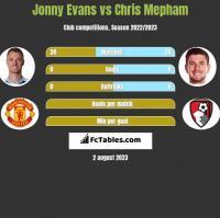 Jonny Evans vs Chris Mepham h2h player stats