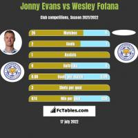 Jonny Evans vs Wesley Fofana h2h player stats