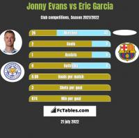 Jonny Evans vs Eric Garcia h2h player stats