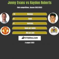 Jonny Evans vs Haydon Roberts h2h player stats