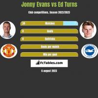 Jonny Evans vs Ed Turns h2h player stats