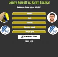 Jonny Rowell vs Karim Essikal h2h player stats