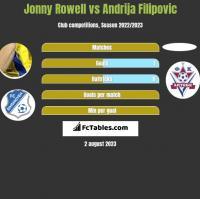 Jonny Rowell vs Andrija Filipovic h2h player stats