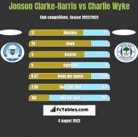 Jonson Clarke-Harris vs Charlie Wyke h2h player stats