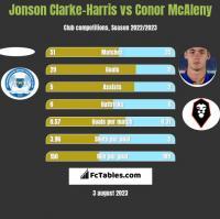 Jonson Clarke-Harris vs Conor McAleny h2h player stats