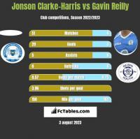 Jonson Clarke-Harris vs Gavin Reilly h2h player stats
