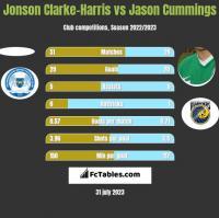 Jonson Clarke-Harris vs Jason Cummings h2h player stats