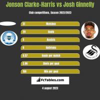 Jonson Clarke-Harris vs Josh Ginnelly h2h player stats