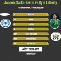 Jonson Clarke-Harris vs Kyle Lafferty h2h player stats