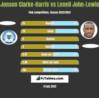 Jonson Clarke-Harris vs Lenell John-Lewis h2h player stats