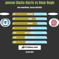 Jonson Clarke-Harris vs Omar Bogle h2h player stats