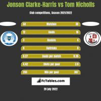 Jonson Clarke-Harris vs Tom Nicholls h2h player stats