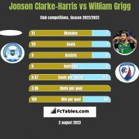 Jonson Clarke-Harris vs William Grigg h2h player stats