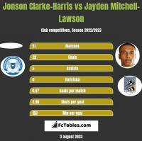 Jonson Clarke-Harris vs Jayden Mitchell-Lawson h2h player stats