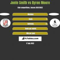 Jonte Smith vs Byron Moore h2h player stats