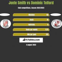 Jonte Smith vs Dominic Telford h2h player stats
