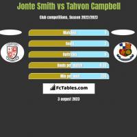 Jonte Smith vs Tahvon Campbell h2h player stats
