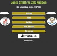 Jonte Smith vs Zak Rudden h2h player stats
