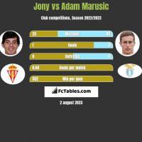 Jony vs Adam Marusic h2h player stats