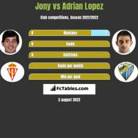 Jony vs Adrian Lopez h2h player stats