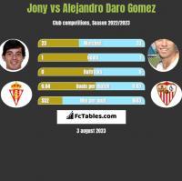 Jony vs Alejandro Daro Gomez h2h player stats