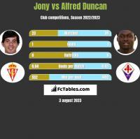 Jony vs Alfred Duncan h2h player stats