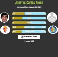 Jony vs Carles Alena h2h player stats