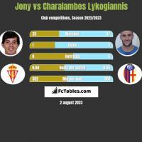 Jony vs Charalambos Lykogiannis h2h player stats