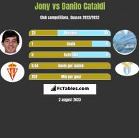 Jony vs Danilo Cataldi h2h player stats