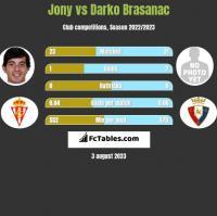 Jony vs Darko Brasanac h2h player stats
