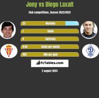 Jony vs Diego Laxalt h2h player stats