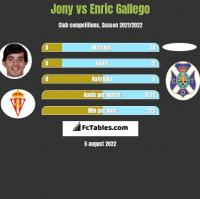 Jony vs Enric Gallego h2h player stats