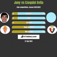 Jony vs Ezequiel Avila h2h player stats