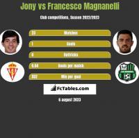 Jony vs Francesco Magnanelli h2h player stats