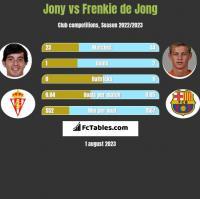 Jony vs Frenkie de Jong h2h player stats
