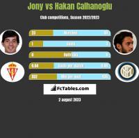 Jony vs Hakan Calhanoglu h2h player stats