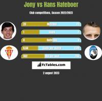 Jony vs Hans Hateboer h2h player stats